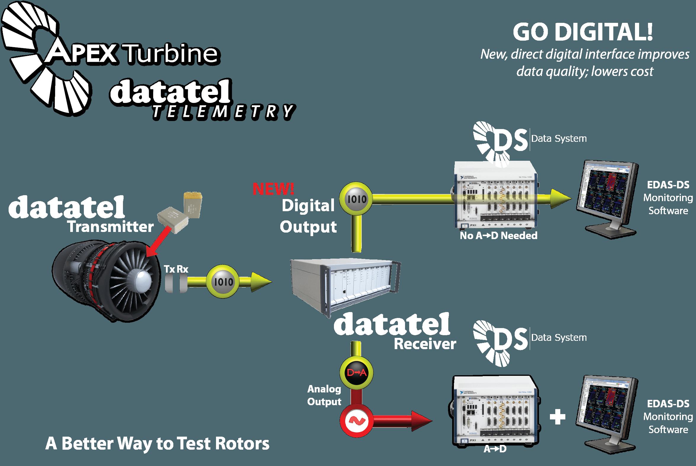 Datatel Diagram