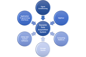 Data System Integration Diagram