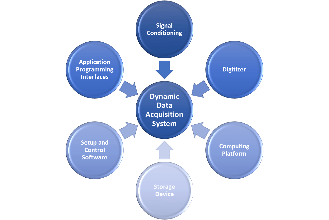 Data Integration System : Power generation data acquisition case studies