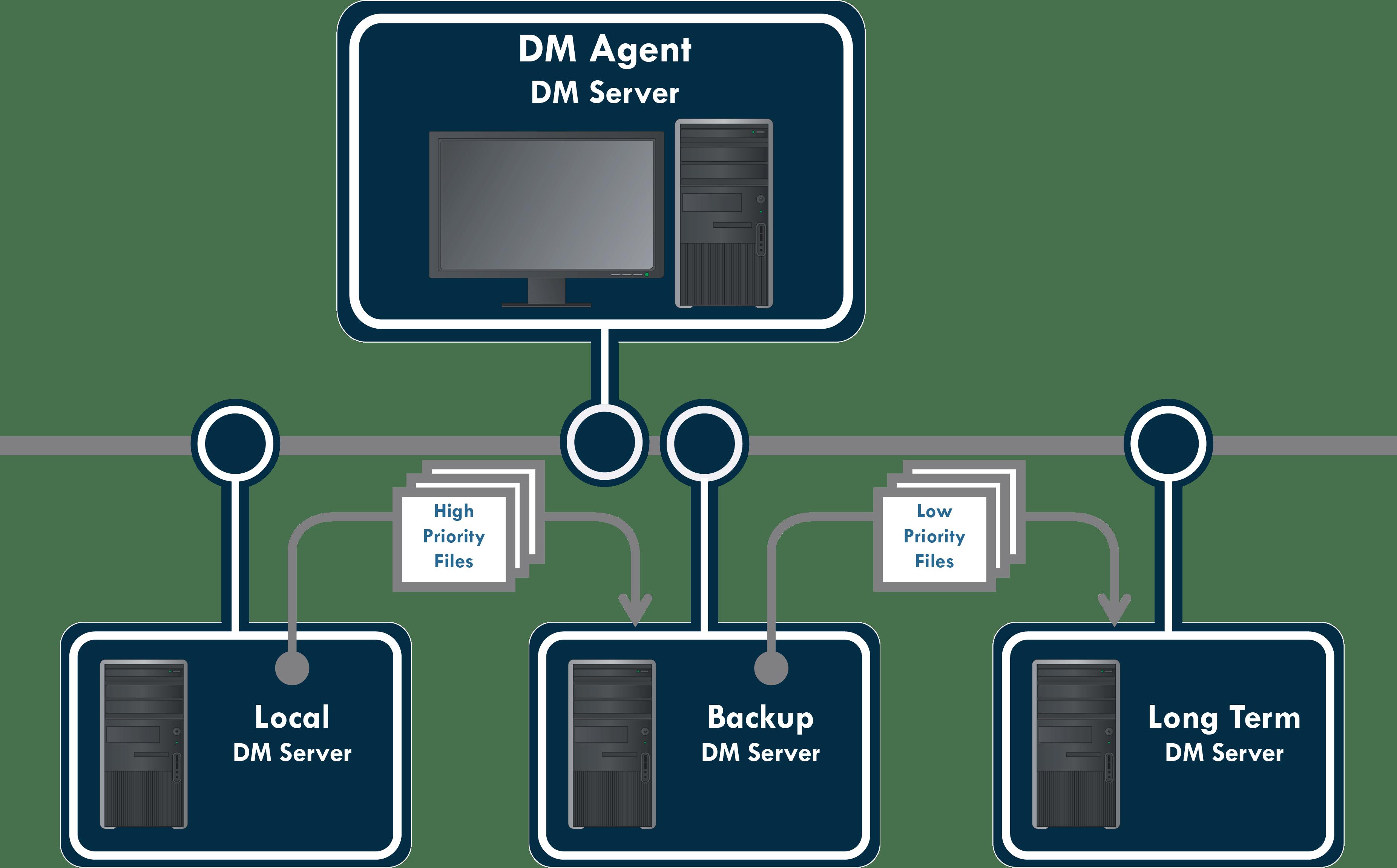 File Transfers, Safe Backups