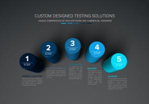 Custom Test Solutions